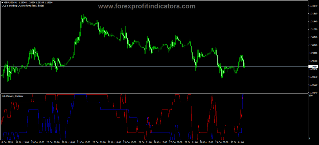 Forex Widners Oscilator Trading Indicator