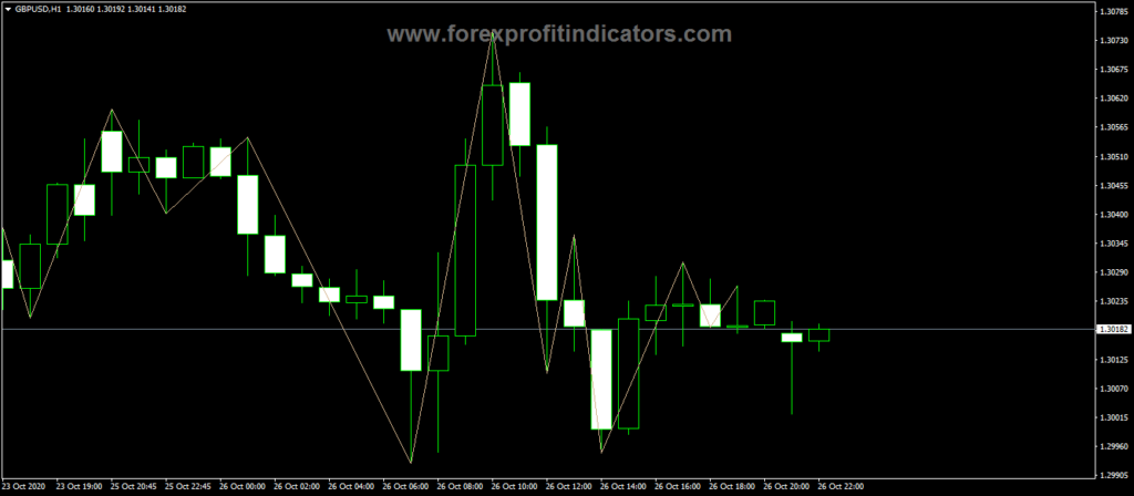 Forex Rpoint Swing Trading Indicator