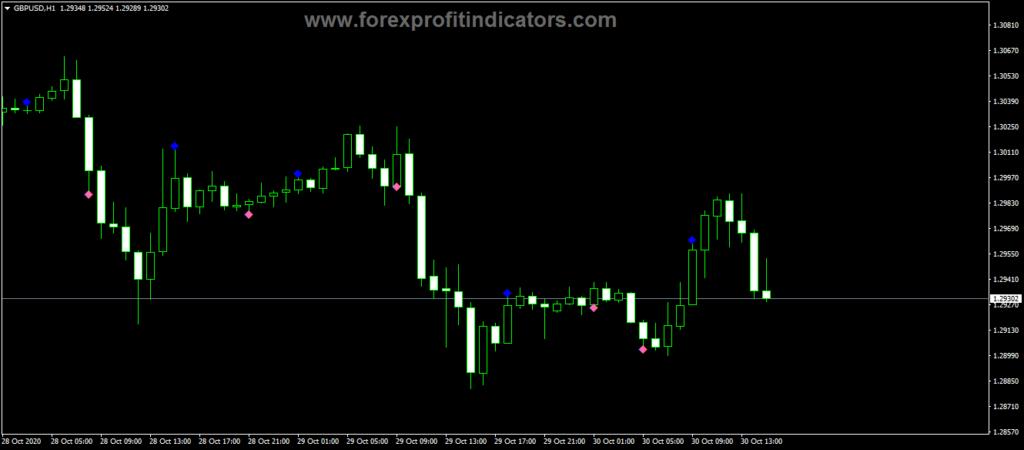 Forex wlx BWA Csig Indicator
