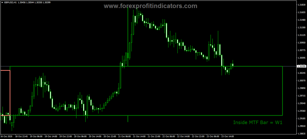 Forex MTF Inside Bar Indicator