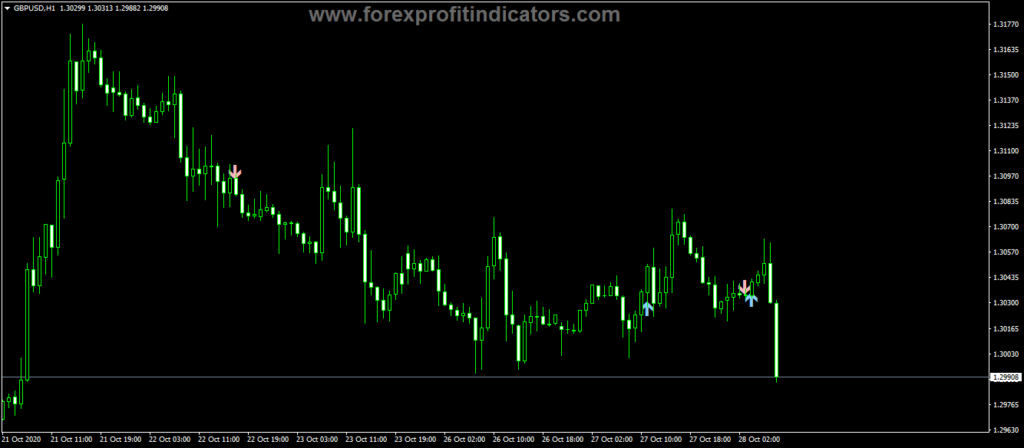 Forex STALIN Trend Arrows Indicator