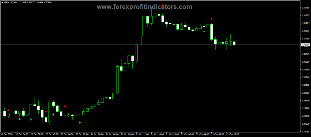 Forex LWMA Crossover Signal Indicator