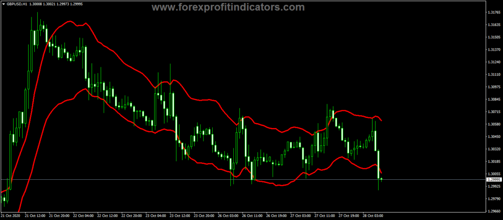 Forex STAR Cbands Indicator