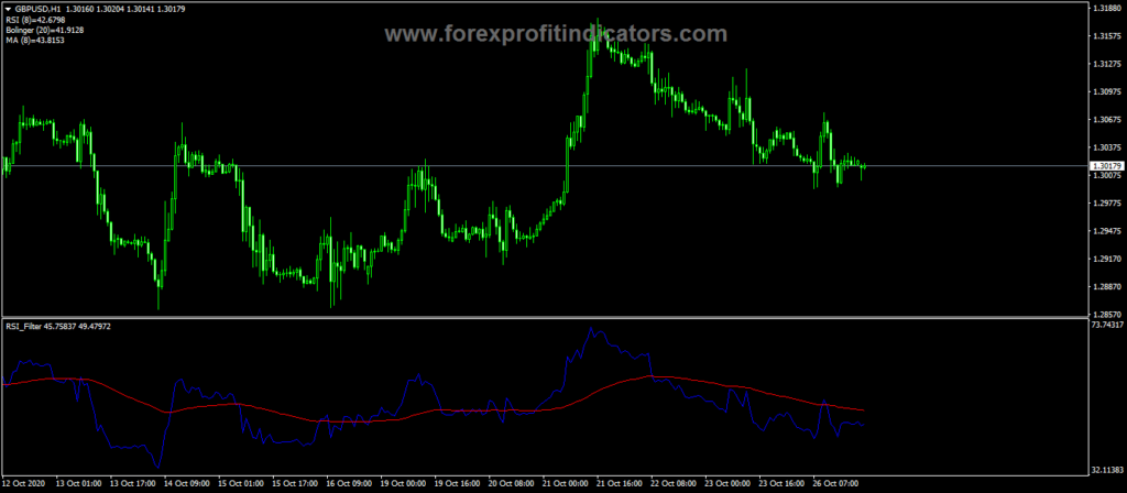 Forex RSI Filter Indicator