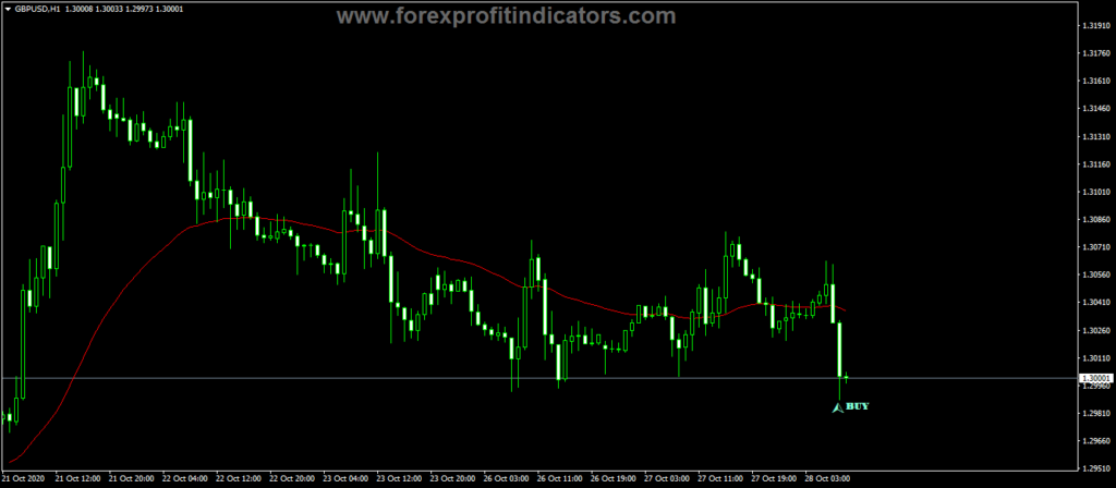 Forex Step Up Down Indicator