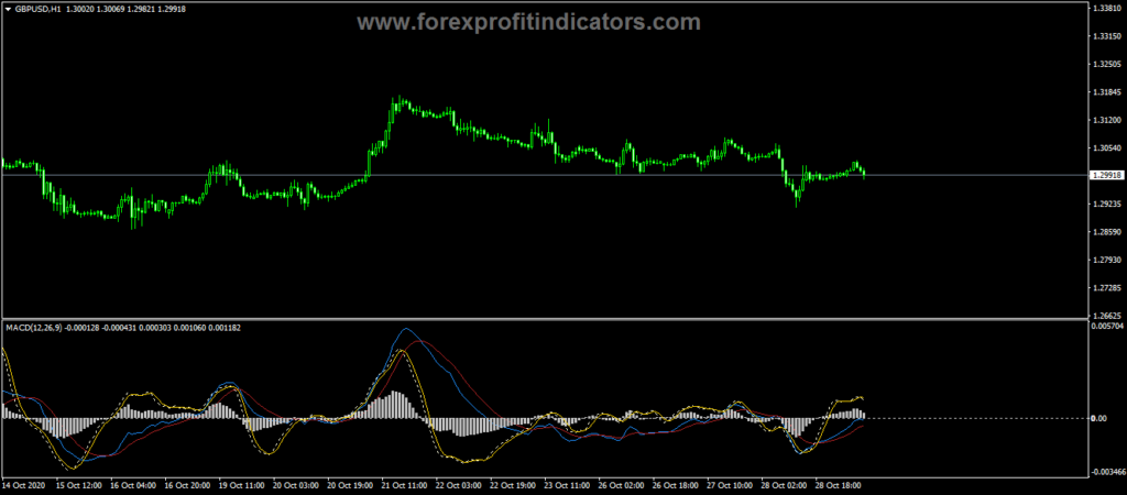 Forex Traditional MACD with Momentum Indicator
