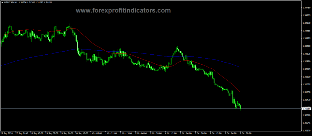 Forex-3rd-Generation-Moving-Average-Indicator