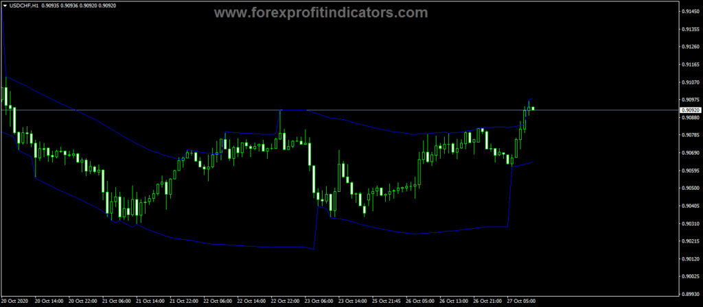 Forex Simple Max Min Channel with Slope Indicator
