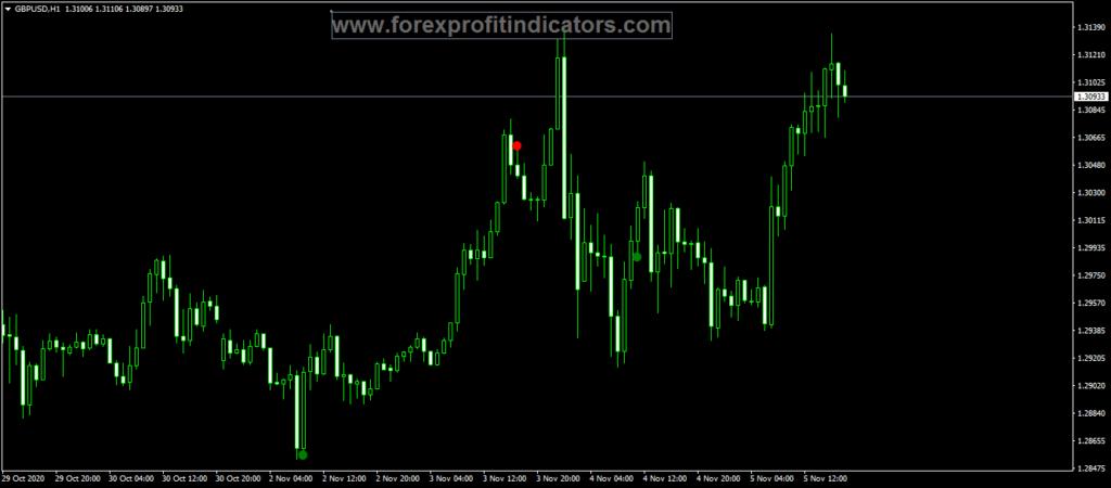 Rub fix Forex Indicator