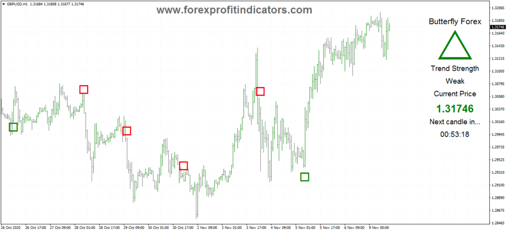 Butterfly Forex Indicator