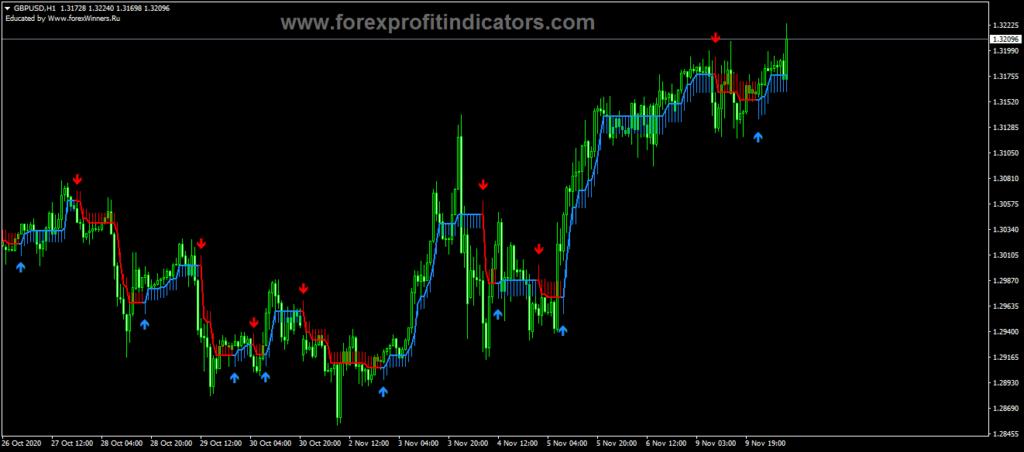 Forex Buy-Sell Arrow Scalper V2.0