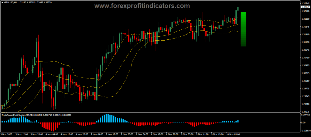 Double Bollinger Bands Breakout Binary Options Trading Strategy
