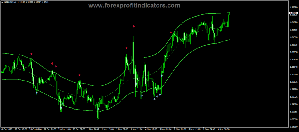 Forex Dragon 2.6 Indicator