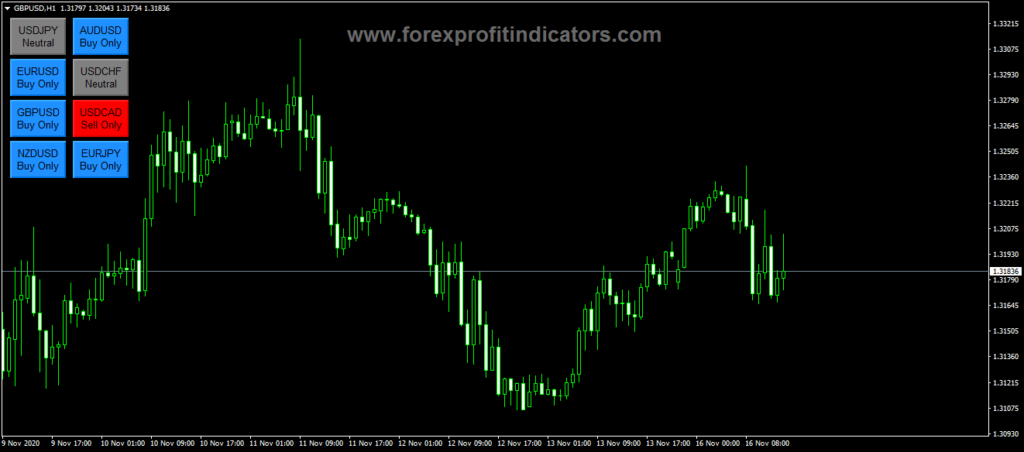 Forex Eagle Dashboard