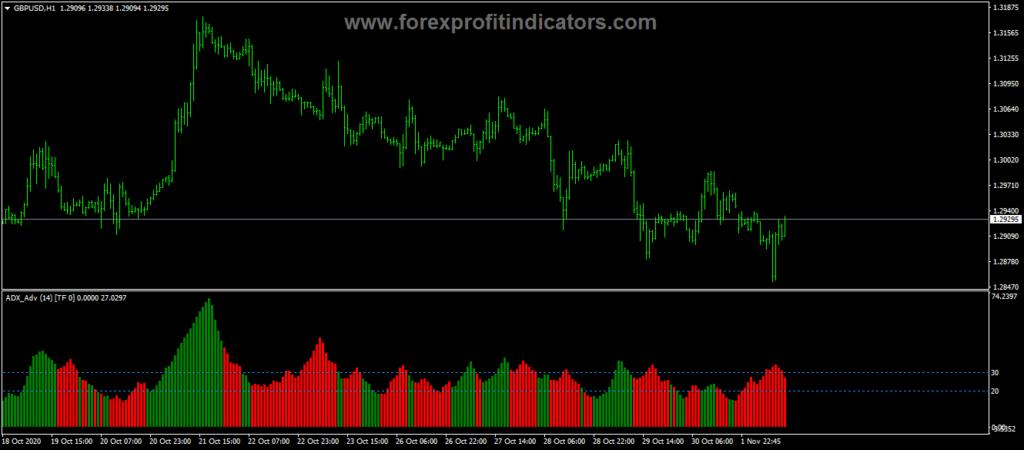 Forex ADX Advanced WA MTF Indicator