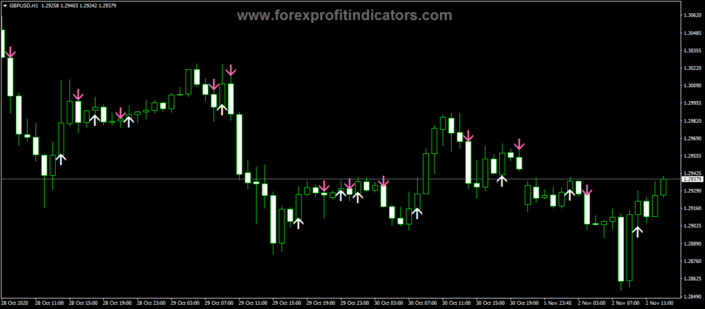 Forex ADX Cross Hull Style Indicator