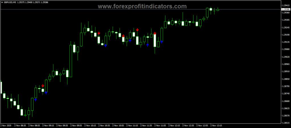 Forex ADX Crosses No Repaint Indicator
