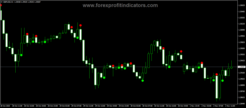 Forex ADX Crossing MX Alert Indicator