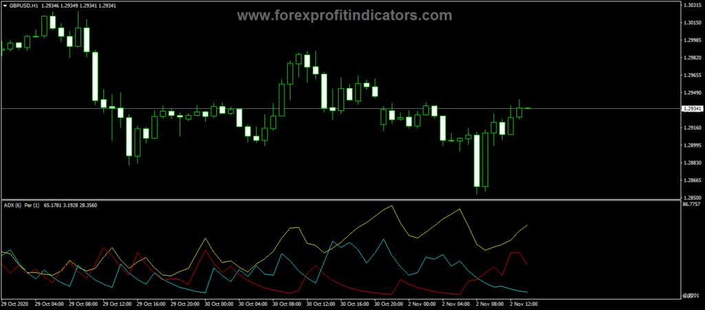 Forex ADX Kperiod Trading Indicator
