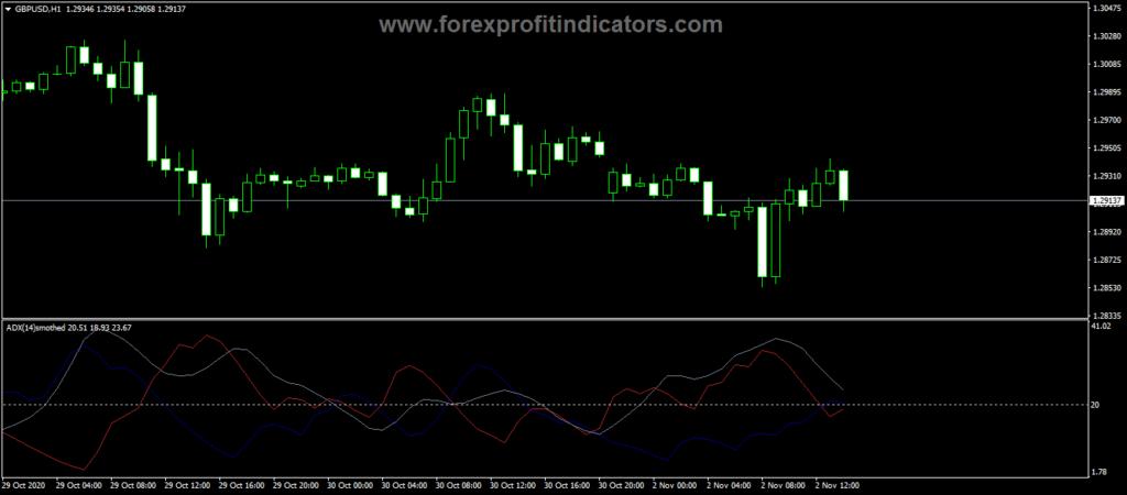 Forex ADX Smoothed Rosh Alert Indicator