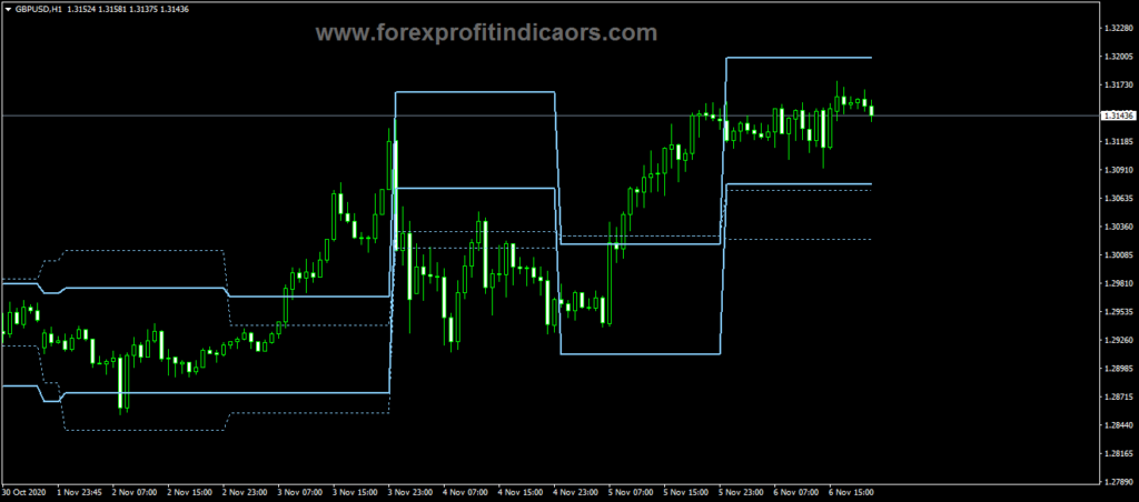 Forex ATR Levels Four Indicator