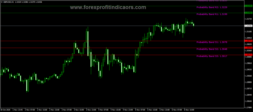 Forex ATR Levels LNX One Indicator