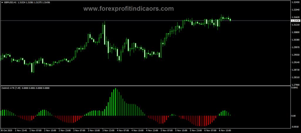 Forex ATR MACD Oswad Indicator
