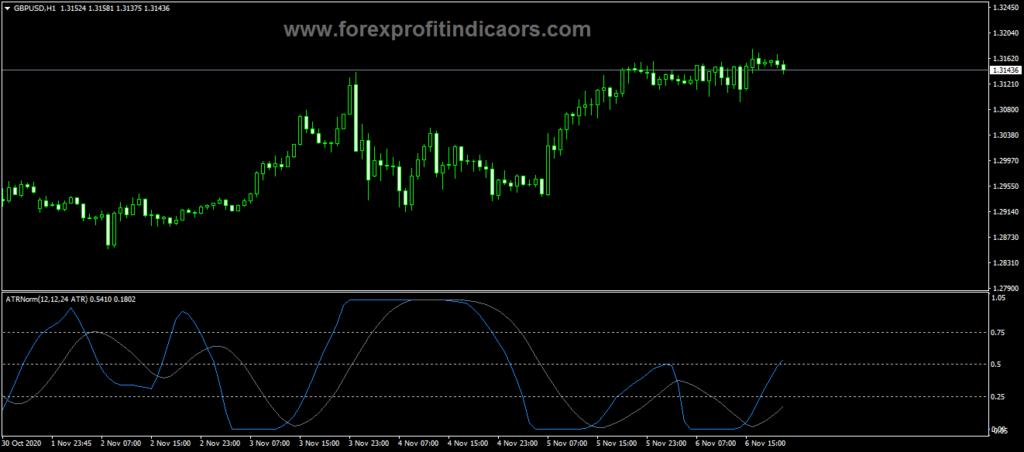 Forex ATR Normal Trading Indicator