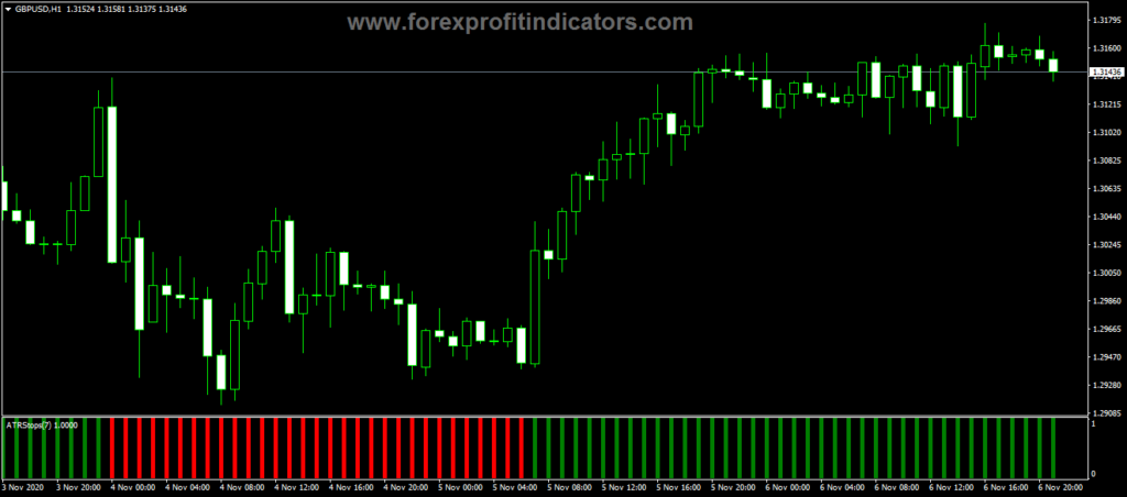 Forex ATR Stops Histo Alerts Indicator