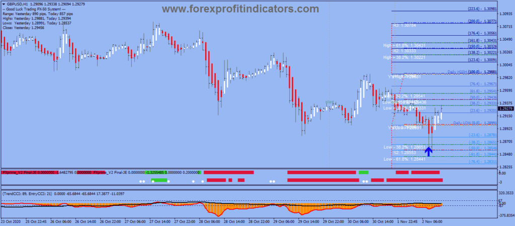 Forex Action Trade Scalping Strategy
