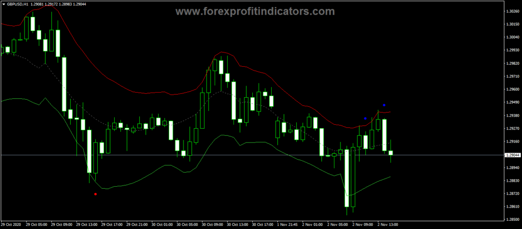 Forex Alb Triangular ma Centered Bands Alerts Indicator