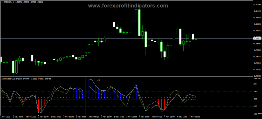 Forex All Woodie Time Frame CCI Indicator