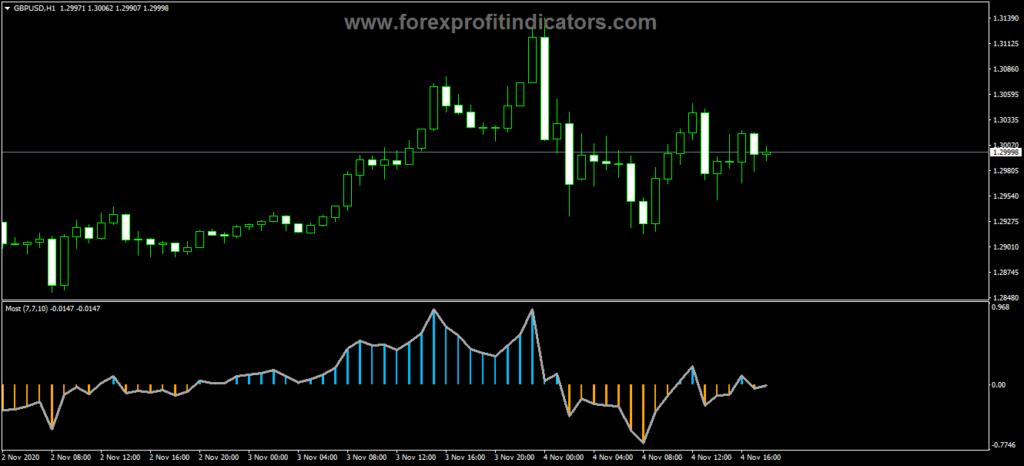 Forex Anchored Momentum V2 Indicator