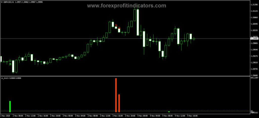 Forex Anti Alligator Indicator