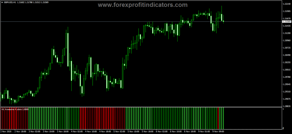 Forex Awesome Accelerator Four Color Alert Histo Indicator