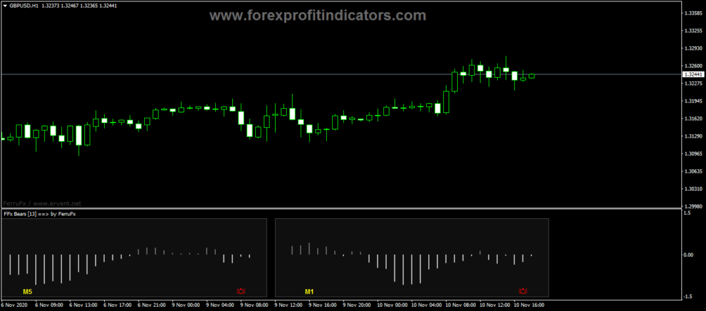 Forex Bears Power Trading Indicator