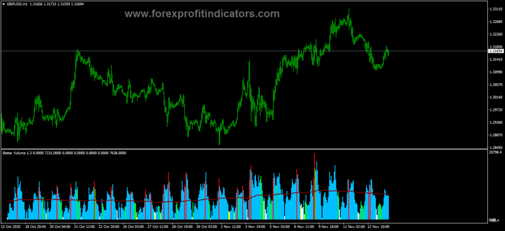 Forex Better Volume Histogram Indicator