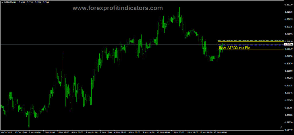 Forex Body ATR Levels Indicator