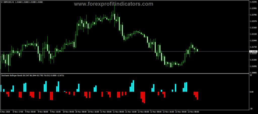 Forex Bollinger Bands GI Stochastic Indicator