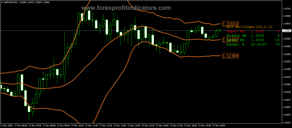 Forex Bollinger Bands Modified Info Indicator