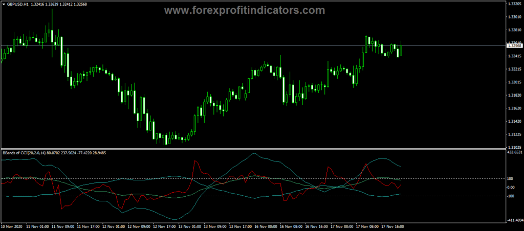 Forex Bollinger Bands Power CCI Indicator