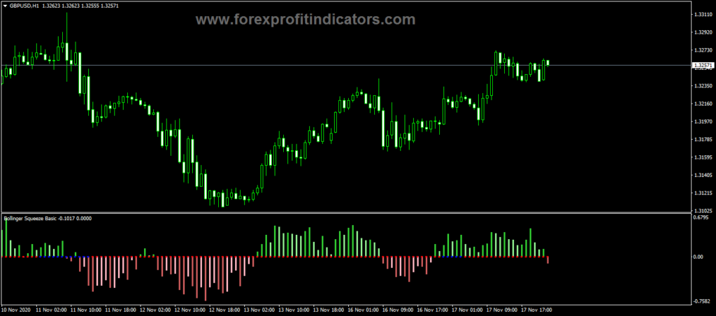 Forex Bollinger Bands Squeeze Basic Indicator
