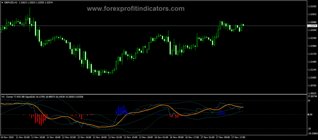 Forex Bollinger Cronex RSI Indicator