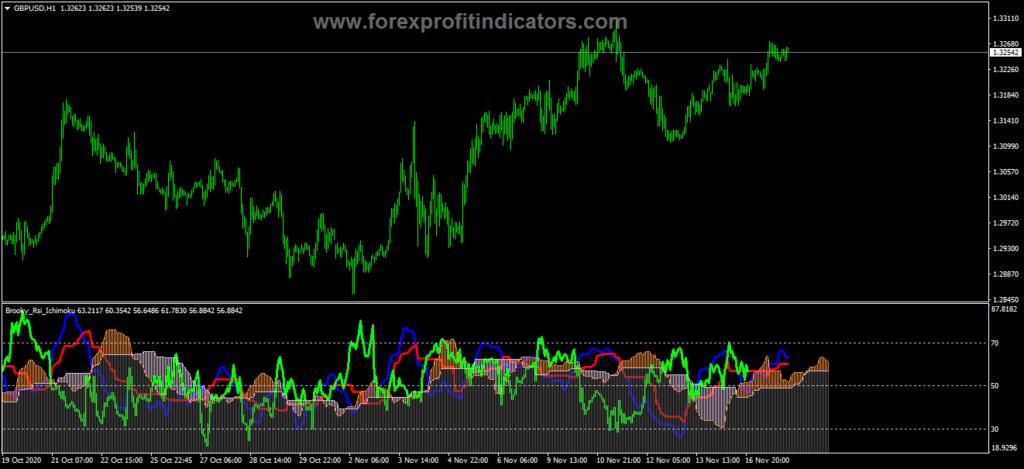 Forex Brooky RSI Ichimoku Indicator