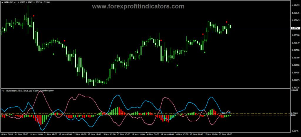 Forex Bull Bear AC MTFArrows Indicator