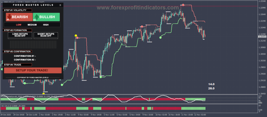 Forex Master Levels Indicators & Template