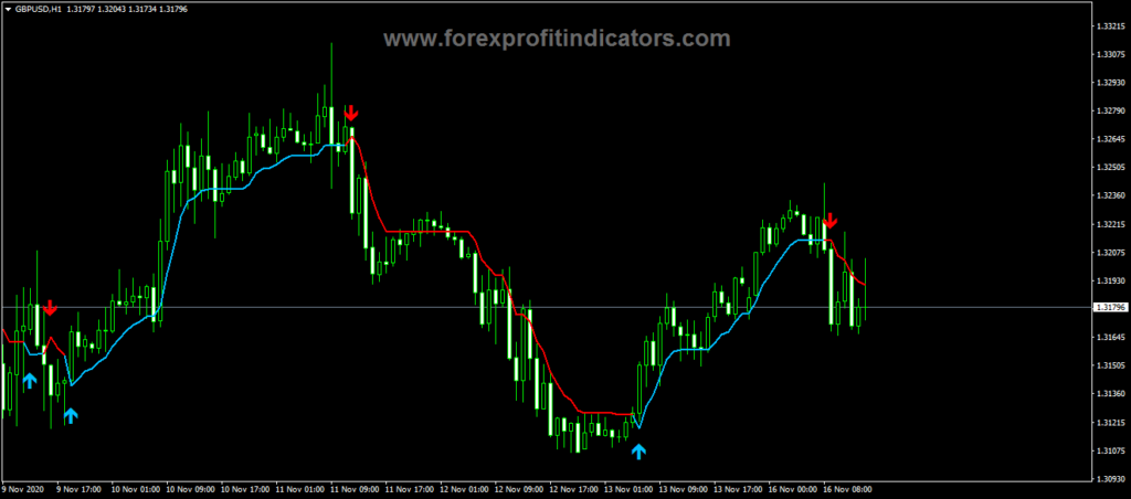 Forex Frequency Tracer