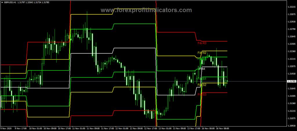 Forex Fib Indicator