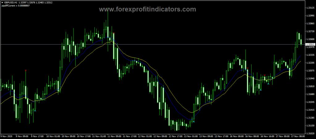 Forex Gold Indicator