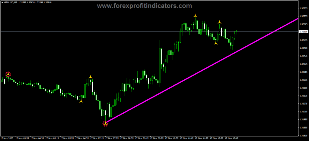 Forex Grail Indicator